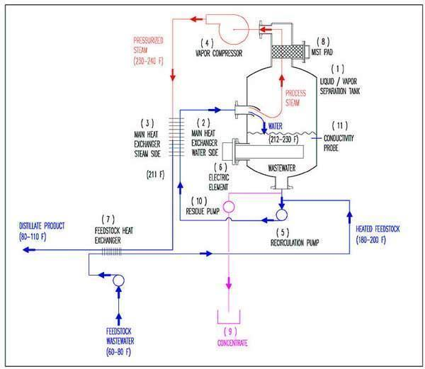 Used- Encon Evaporator, Model MVC 900